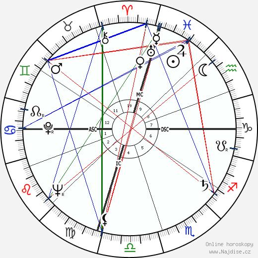 Roger Gade wikipedie wiki 2018, 2019 horoskop