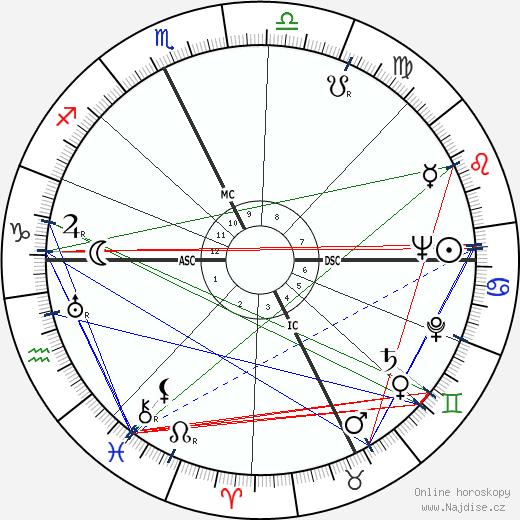 Roger Garaudy wikipedie wiki 2018, 2019 horoskop