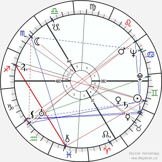 Roger Ikor wikipedie wiki 2019, 2020 horoskop