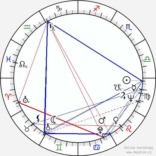 Roger Kahane wikipedie wiki 2019, 2020 horoskop