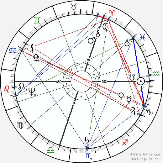Roger Louis wikipedie wiki 2018, 2019 horoskop