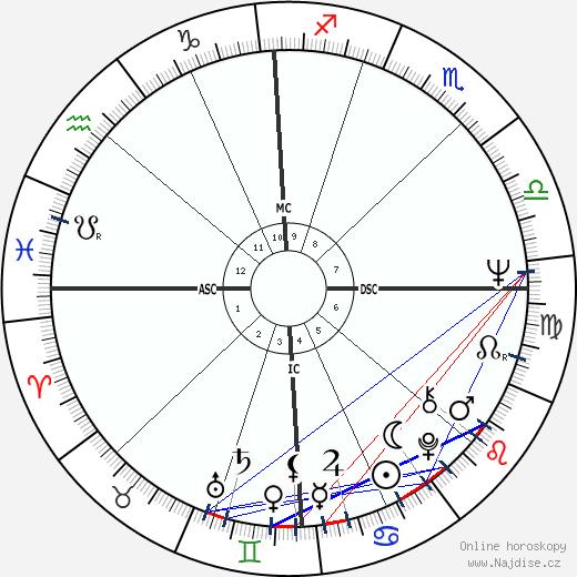 Roger McGuinn wikipedie wiki 2018, 2019 horoskop
