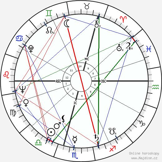 Roger Moore wikipedie wiki 2019, 2020 horoskop