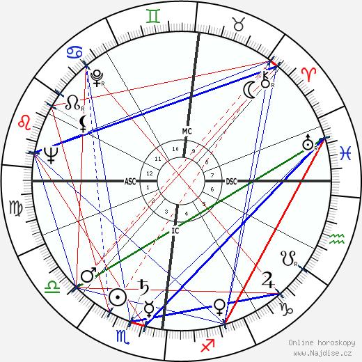 Roger Nimier wikipedie wiki 2017, 2018 horoskop