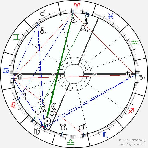 Roger Planchon wikipedie wiki 2018, 2019 horoskop