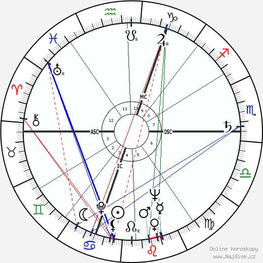Roger Quenolle wikipedie wiki 2018, 2019 horoskop