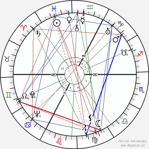 Roger Revelle wikipedie wiki 2018, 2019 horoskop