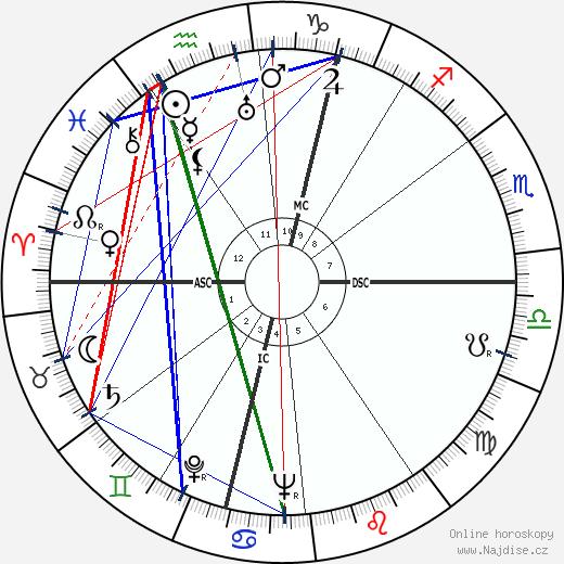 Roger Rio wikipedie wiki 2018, 2019 horoskop