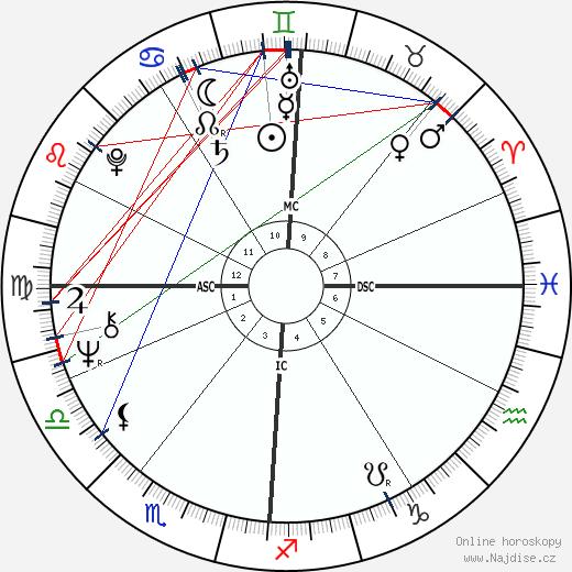 Roger Schawinski wikipedie wiki 2018, 2019 horoskop