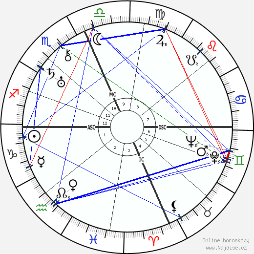 Roger Sessions wikipedie wiki 2020, 2021 horoskop