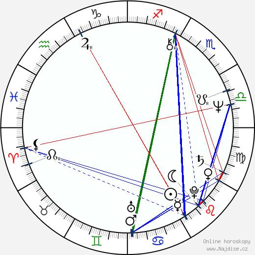 Roger Taylor wikipedie wiki 2020, 2021 horoskop