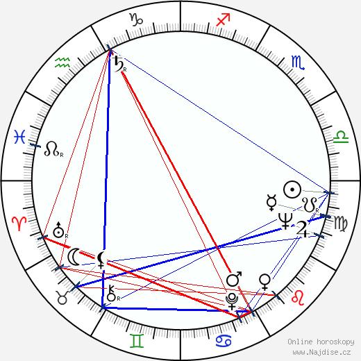 Roger Trapp wikipedie wiki 2019, 2020 horoskop