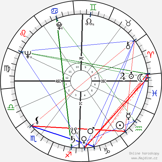 Roger Vadim wikipedie wiki 2019, 2020 horoskop