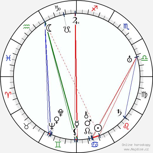Roger Williams wikipedie wiki 2018, 2019 horoskop