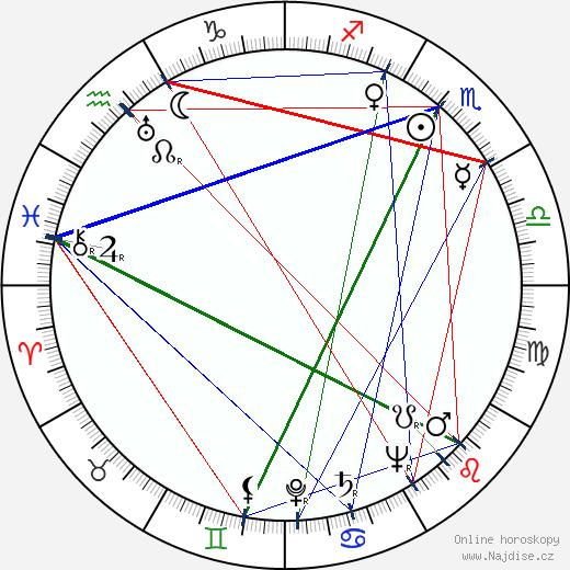 Roland Barthes wikipedie wiki 2020, 2021 horoskop