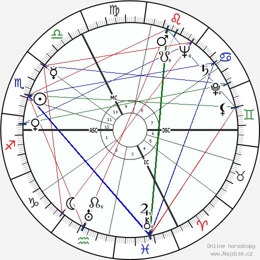 Roland Gérard Barthes wikipedie wiki 2019, 2020 horoskop