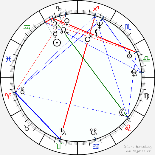 Roland Harrah III wikipedie wiki 2019, 2020 horoskop