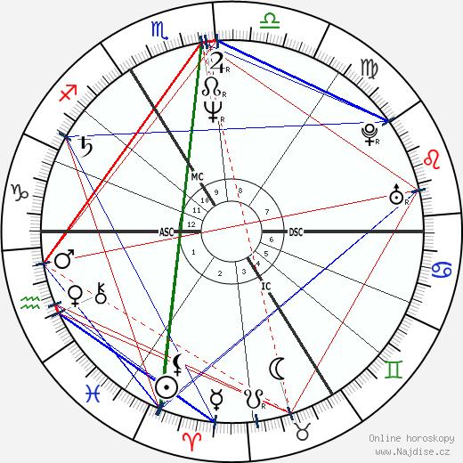 Roland Koch wikipedie wiki 2018, 2019 horoskop