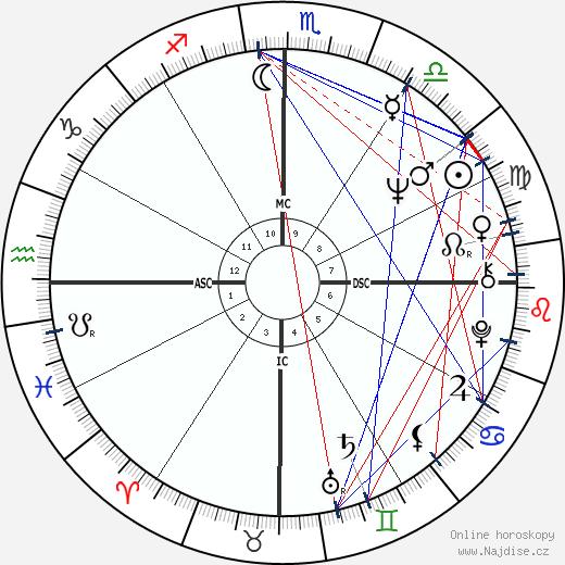 Rolim Amaro wikipedie wiki 2019, 2020 horoskop