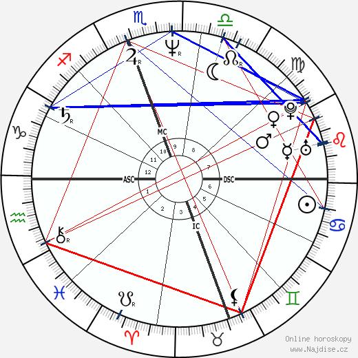Rolonda Watts wikipedie wiki 2019, 2020 horoskop