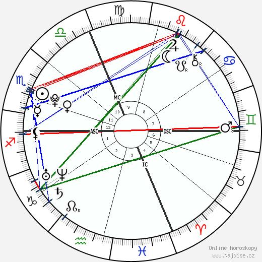 Romain Bardet wikipedie wiki 2018, 2019 horoskop