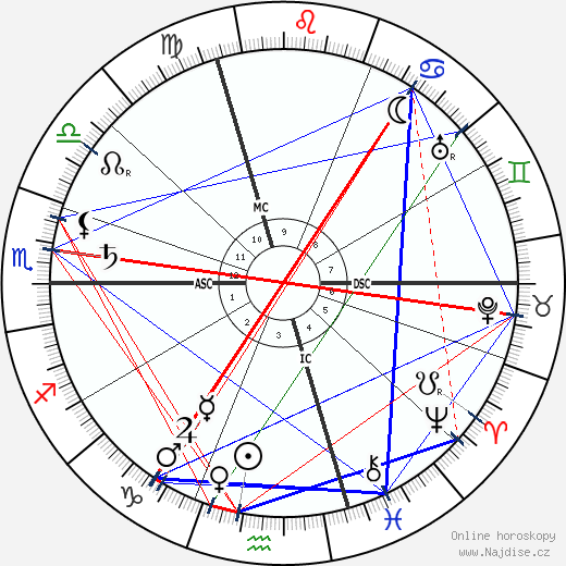 Romain Rolland wikipedie wiki 2019, 2020 horoskop