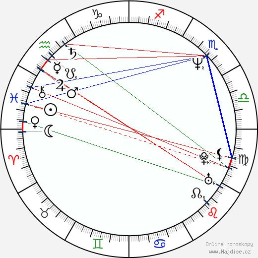 Roman Čada wikipedie wiki 2019, 2020 horoskop