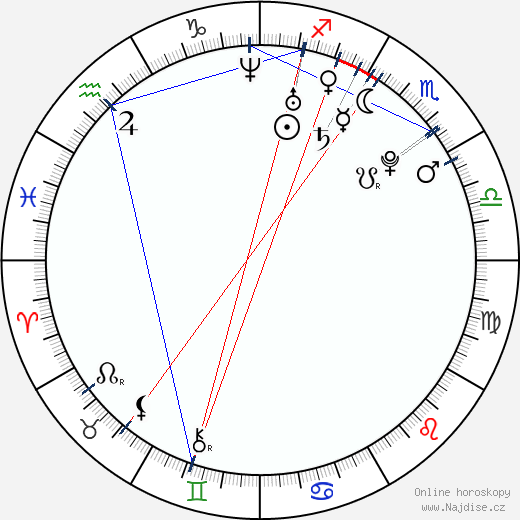 Roman Červenka wikipedie wiki 2019, 2020 horoskop