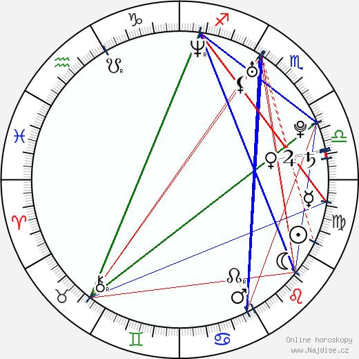 Roman Fábian wikipedie wiki 2017, 2018 horoskop