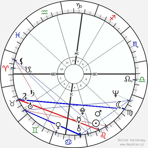 Roman Gabriel wikipedie wiki 2019, 2020 horoskop