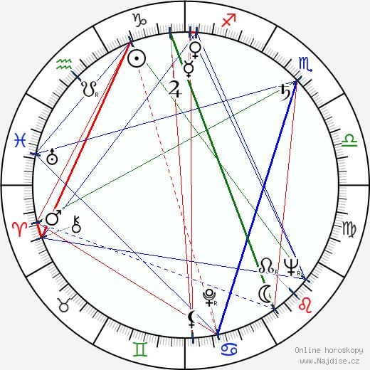 Roman Hemala wikipedie wiki 2019, 2020 horoskop
