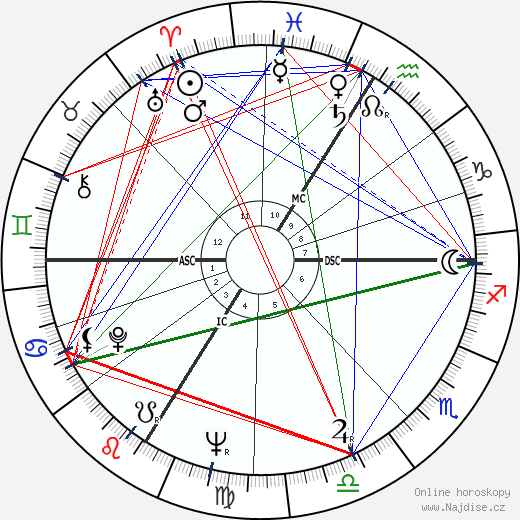 Roman Herzog wikipedie wiki 2019, 2020 horoskop