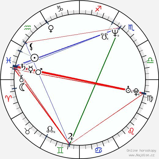 Roman Holý wikipedie wiki 2018, 2019 horoskop