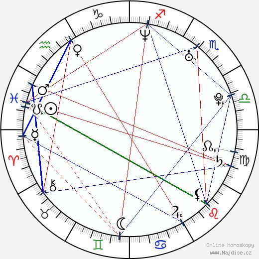 Roman Juraško wikipedie wiki 2019, 2020 horoskop