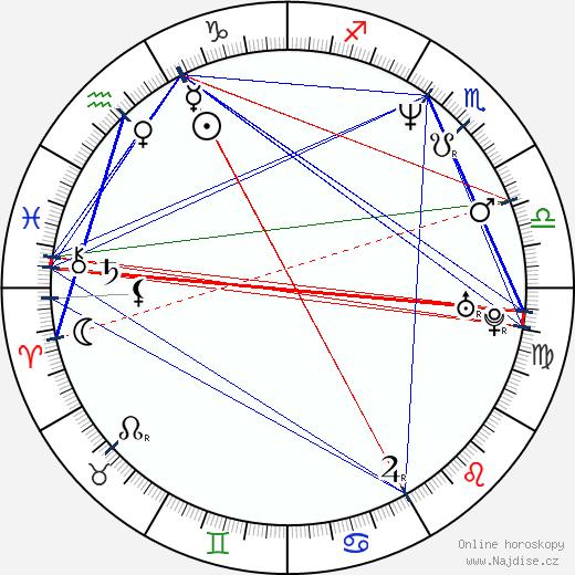Roman Kačanov ml. wikipedie wiki 2017, 2018 horoskop