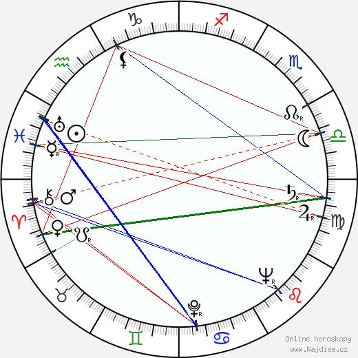 Roman Kačanov wikipedie wiki 2018, 2019 horoskop