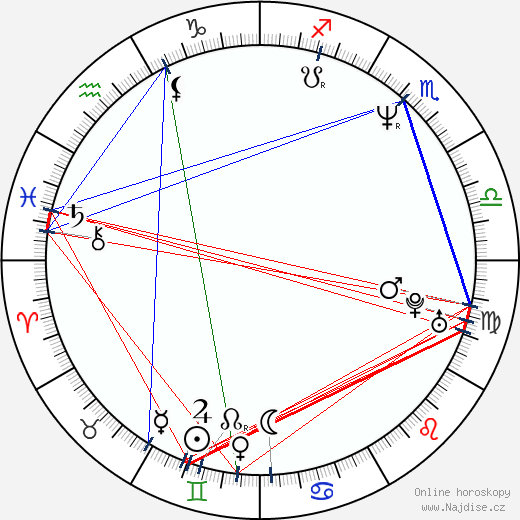 Roman Luknár wikipedie wiki 2017, 2018 horoskop