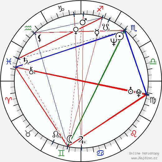 Roman Onderka wikipedie wiki 2020, 2021 horoskop