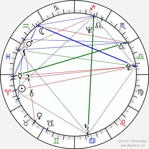 Roman Paulus wikipedie wiki 2019, 2020 horoskop