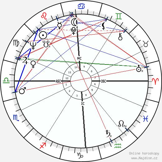 Roman Polanski wikipedie wiki 2017, 2018 horoskop