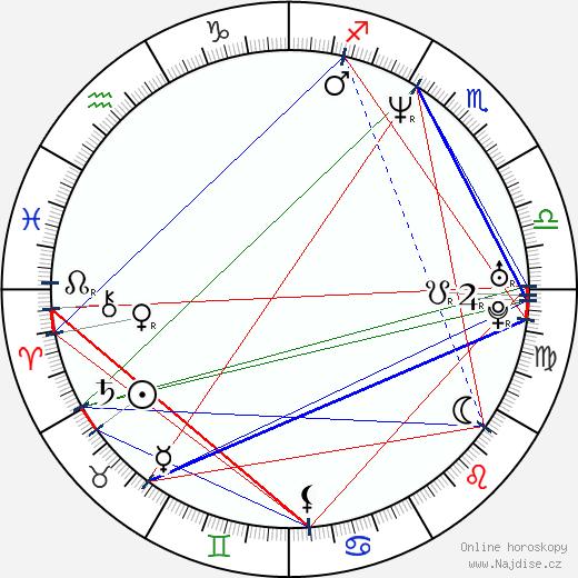 Roman Pomajbo wikipedie wiki 2019, 2020 horoskop