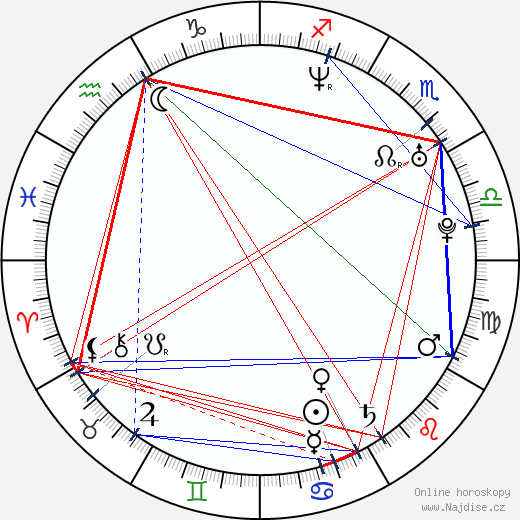 Roman Říčař wikipedie wiki 2020, 2021 horoskop