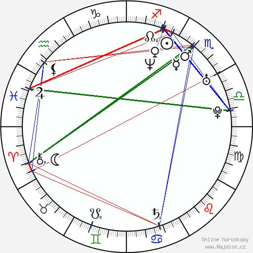 Roman Šebrle wikipedie wiki 2020, 2021 horoskop