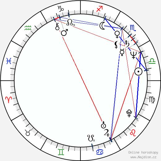 Roman Skamene wikipedie wiki 2017, 2018 horoskop