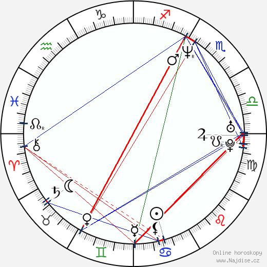 Roman Šmucler wikipedie wiki 2019, 2020 horoskop