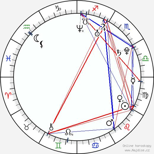 Roman Štabrňák wikipedie wiki 2019, 2020 horoskop