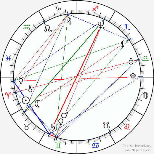 Roman Vojtek wikipedie wiki 2019, 2020 horoskop
