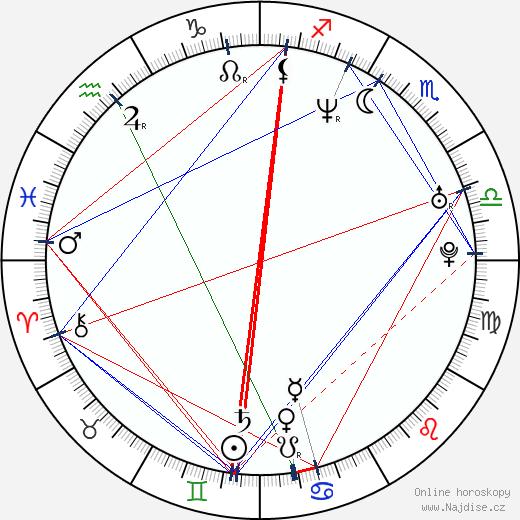 Roman Zach wikipedie wiki 2017, 2018 horoskop