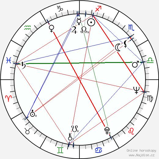 Roman Zaluski wikipedie wiki 2018, 2019 horoskop