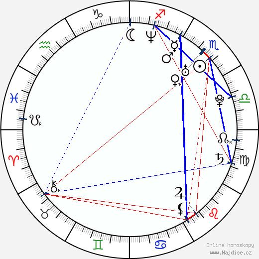 Romana Dubnová wikipedie wiki 2018, 2019 horoskop